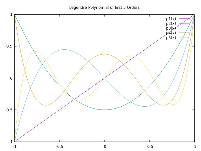 First 5 Legendre Polynomials