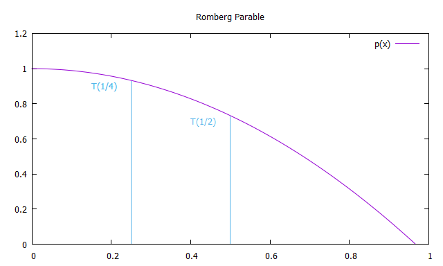 Romberg parable with nodes at T(1/2) and T(1/4)