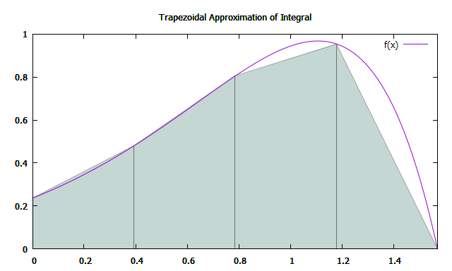 Approximation of integral of f(x) between 0 and pi/2 by trapezoids