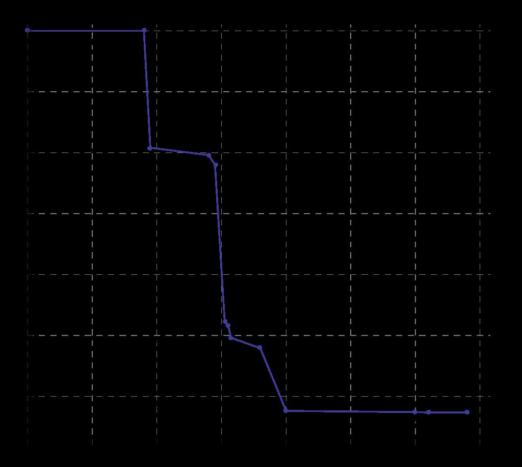 Bound of Different Matrix Multiplication Algorithm